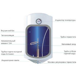 Устройство водонагревателя с описанием